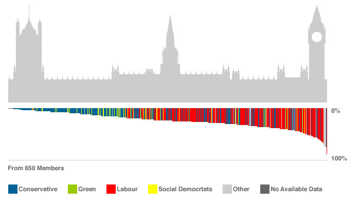 Information graphic for MP Voting